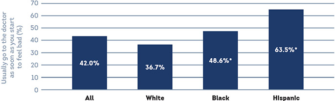 Racial and Ethnic Disparities in Diabetes Prevalence, Self