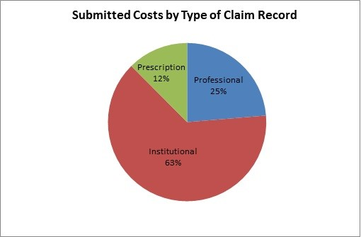 Submitted Costs by Type of Claim Chart