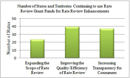states_using_rate_rev_funds