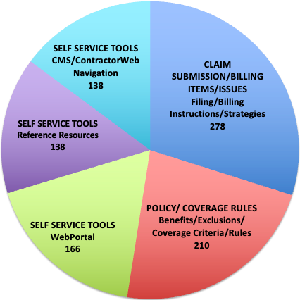 Claim Submission/Billing Items/Issues	 New Medicare Card	 582 Payment Items/Issues	 Claim Related Data Analyses and Reports (MR denials, CSEs, inquiries, CERT denials, CBRs, PEPPER)	 317 Claim Submission/Billing Items/Issues	 Filing/Billing Instructions/Strategies - (i.e., Special Billing, Timely Filing)	 309 Self Service Tools	 WebPortal	 264 Policy/ Coverage Rules	 Benefits/Exclusions/Coverage Criteria/Rules 	 220