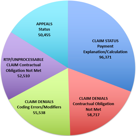 Claim Denials	Claim Overlap	91,929 Claim Status	Payment Explanation/Calculation	88,621 Claim Denials	Coding Errors/Modifiers	78,639 Claim Denials	Contractual Obligation Not Met	74,106 RTP/Unprocessable Claim	Contractual Obligation Not Met	67,012