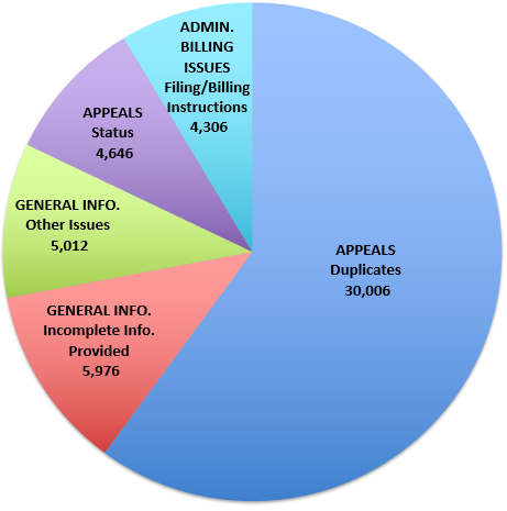Appeals	Duplicates	26,114 RTP/Unprocessable Claim	Contractual Obligation Not Met	13,337 Appeals	Explanation/Resolution	10,593 Administrative Billing Issues	Filing/Billing Instructions	8,860 General Information	Incomplete Information Provided	8,840