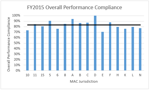 This graph displays the MAC Compliance rates by Jurisdiction for Fiscal Year 2015.  The graph is a bar graph with Jurisdictions along the X axis and Overall performance compliance scores (in percentages) along the Y axis.  There is one bar per Jurisdiction along with one horizontal bar drawn across the entire graph that displays the average of all of the Jurisdiction scores.  The data points are as follows (Jurisdiction followed by compliance score): 10 – 74%, 11 – 85%, 15 – 81%, 5 – 91%, 6 – 76%, 8 – 85%, A – 94%, B – 87%, C – 87%, D – 100%, E – 71%, F – 88%, H – 80%, K – 76%, L – 79%, N – 77%.  The average (horizontal bar) is 83%.