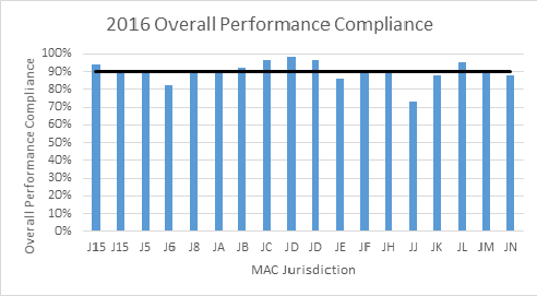 Alt Text: This graph displays the MAC Compliance rates by Jurisdiction for Fiscal Year 2016.  The graph is a bar graph with Jurisdictions along the X axis and Overall performance compliance scores (in percentages) along the Y axis.  There is one bar per Jurisdiction along with one horizontal bar drawn across the entire graph that displays the average of all of the Jurisdiction scores.  The data points are as follows (Jurisdiction followed by compliance score): 15-94%, 15-91%, 5-89%, 6-83%, 8-90%, A-91%, B-92%, C-96%, D-98%, D-96%, E-86%, F-91%, H-90%, J-73%, K-88%, L-95%, M-90%, N-88%.  The average (horizontal bar) is 90%.