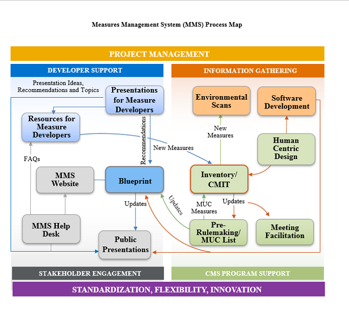 Process map showing the various stages and workflows of the Measures Management System at a high level.