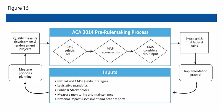 Pre-Rulemaking Process