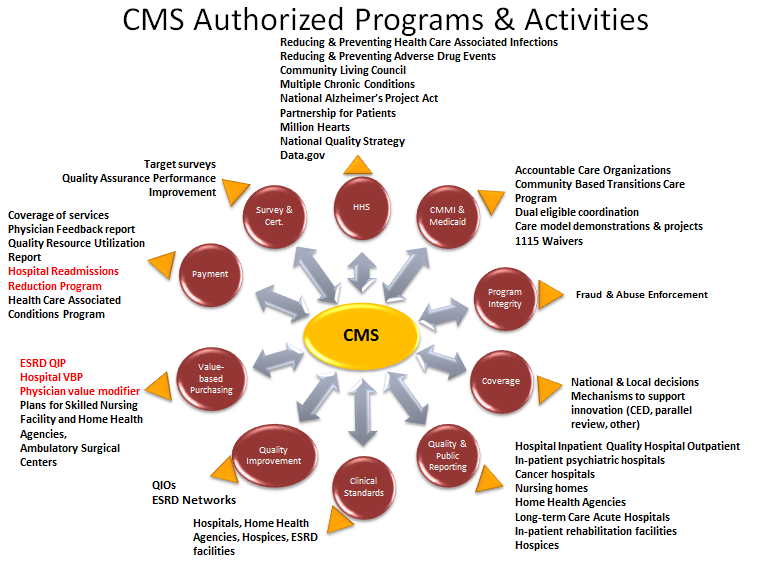 CMS Authorized Programs & Activities
