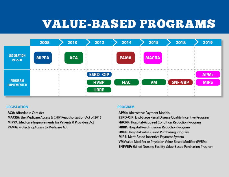 Timeline of value-based programs and relevant legislation