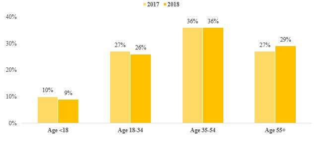 Figure 2: Proportion of Open Enrollment HealthCare.gov Consumers, by Age