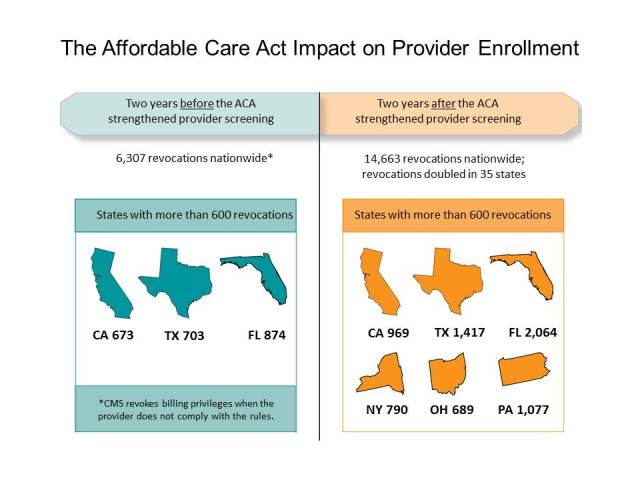 Since the Affordable Care Act, CMS has revoked 14,663 providers and suppliers' ability to bill in the Medicare program since March 2011