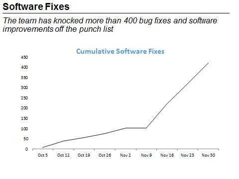 "This figure is a line graph titled ""Cumulative Software Fixes."" It illustrates the number of fixes implemented on healthcare.gov. The x-axis is weeks, starting with October 5 and continuing through November 30th. The Y-axis is the number of fixes, which ranges from 0 to 450. From October 5 to November 2, approximately, 100 fixes were implemented. From November 2 to November 9, approximately, there appear to be no additional bugs fixed. However, beginning on November 9 and continuing through November 30th, approximately, there were an additional 350 fixes implemented, making the total fixes implemented, as of November 30th, over 400. End of figure description."