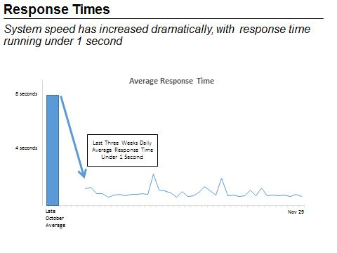 "This figure is a hybrid bar chart and line graph and is titled ""Average Response Time"".  The X-axis is days, ranging from ""Late October"" to November 29. The Y-axis is Seconds, ranging from 0 seconds to 8 seconds. In late October, there was an average response time of 8 seconds, which is the bar chart piece of the figure. The rest of the figure is the line graph portion, which shows, on average, a response time of 1 second or less continuing through November 29. End of figure description."