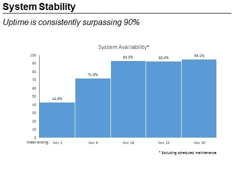 "This figure is a bar chart titled ""System Availability"". The X-axis is arranged by Weeks, starting with November 2nd and continuing through November 30th. The Y-axis is the percentage of uptime for healthcare.gov. Overall, the graph indicates an increase in uptime. For the week of November 2nd, the uptime for healthcare.gov was 42.9%. For the week of November 9th, uptime increased to 71.9%. For the week of November 16th, the uptime was 93.3%. For the week of November 23rd, uptime decreased to 92.4%. For the week of November 30th, uptime increased to a new high of 95.1%. End of figure description."
