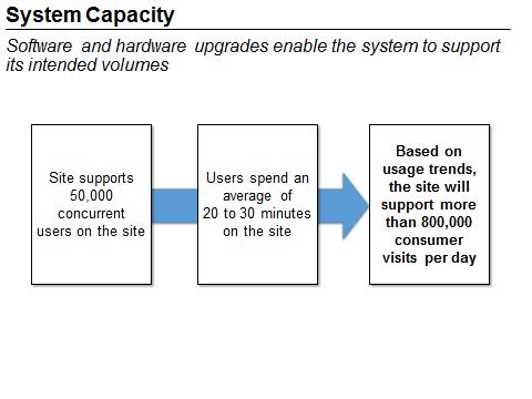 This figure is a flow chart summarizing how the IT upgrades will enable the healthcare.gov system to support the intended volume of 800,000 site visits per day. After the upgrades, the site can now support 50,000 concurrent users. Users spend an average of 20 to 30 minutes on the site. Thus, approximately 800,000 site visits can be handled per day. End of figure description.