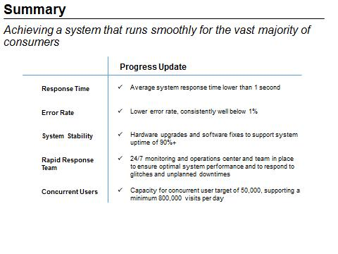 This figure is a progress update summary chart. Achieving a system that runs smoothly for the vast majority of consumers. For the Response Time, the update is that the average system response time is lower than 1 second. For the Error Rate, the progress update is that the lower error rate is consistently well below 1%. For the System Stability, the update is hardware upgrades and software fixes to support system uptime is about 90%+. For the Rapid Response Team, a 24/7 monitoring and operations center and team is in place to ensure optimal system performance and to respond to glithces and unplanned downtimes. For Concurrent Users, the progress update is that capacity for concurrent user target is about 50,000, supporting a minimum of 800,000 visits per day. End of figure description.