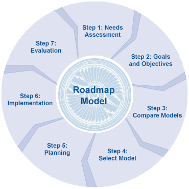 the roadmap model