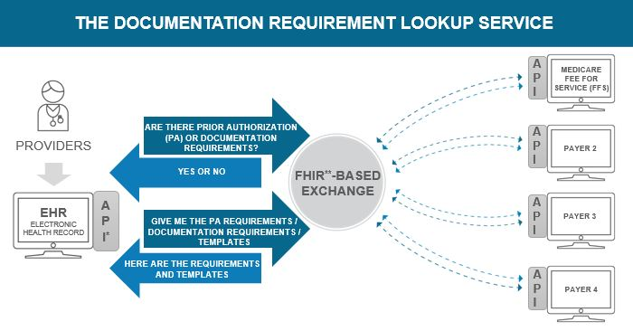 Documentation Requirement Lookup Service Initiative