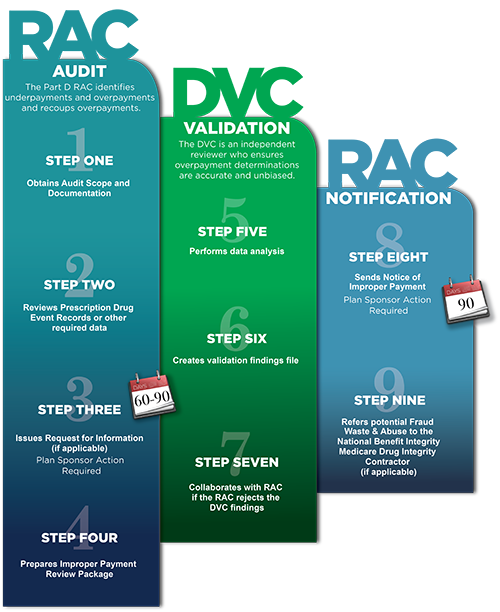 RAC Audit. The Part D RAC identifies underpayments and overpayments and recoups overpayments. Step 1. The RAC obtains the audit scope and documentation. Step 2. The RAC reviews the prescription drug event records or other required data. Step 3. 60-90 days. The RAC issues a request for information, if applicable. The Plan Sponsor action required. Step 4: the RAC prepares the improper payment review package. DVC Validation. The DVC is an independent reviewer who ensures overpayment determinations are accurate and unbiased. Step 5. The DVC performs data analysis. Step 6. The DVC creates a validation findings file. Step 7. The DVC collaborates with the RAC if the RAC rejects the DVC's findings. RAC Notification. Step 8. The RAC sends Notice of Improper Payment. The Plan Sponsor Action required. Step 9. The RAC refers potential Fraud, Waste and Abuse to the National Benefit Integrity Medicare Drug Integrity Contractor, if applicable.