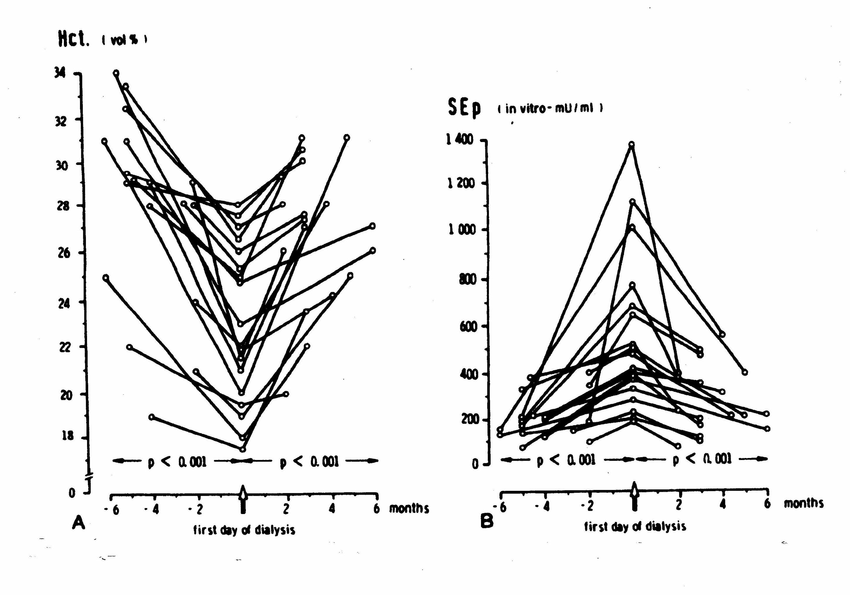 Proposed Decision Memo For Erythropoiesis Stimulating Agents Esas 1956 Dj 3a Willys Wiring Diagram Radtke Serial Epo Values 3