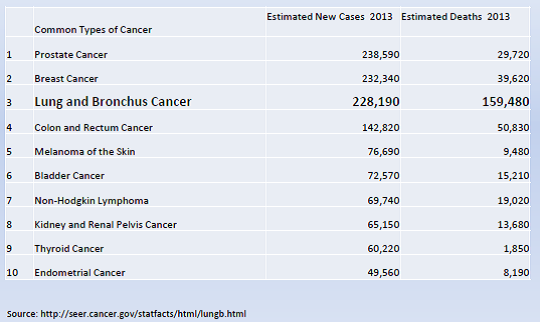 Table: common types of cancer, estimated new cases, estimated deaths