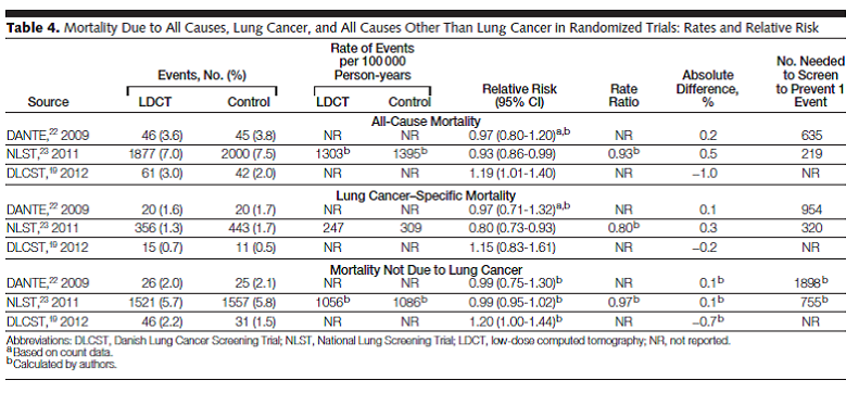 Table 4: mortality due to all causes, lung cancer, and all causes other than lung cancer...