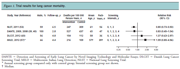 Trial results for lung cancer mortality