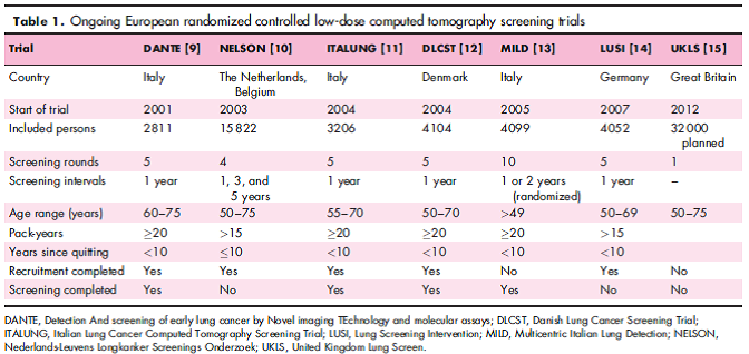 Table: ongoing European randomized controlled low-dose computed tomography screening trials