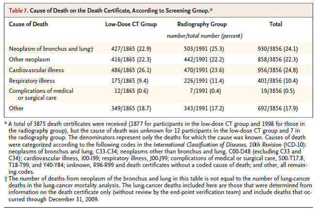 Cause of death on the death certificate , according to screening group