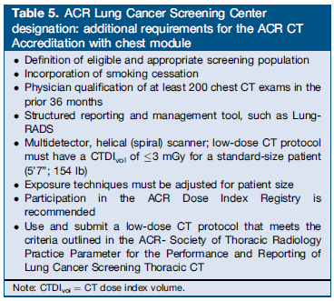 Table 5. ACR Lung Cancer Screening Center designation