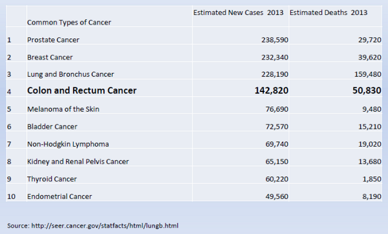 Chart of cancers, new cases and deaths