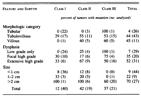 Table 2. Relation between Ras-Gene Mutation and Histopathological Features of Adenomas. Page 528. Vogelstein et al. Genetic alterations during colorectal-tumor development. N Engl J Med. 1988 Sep 1;319(9):525-32.