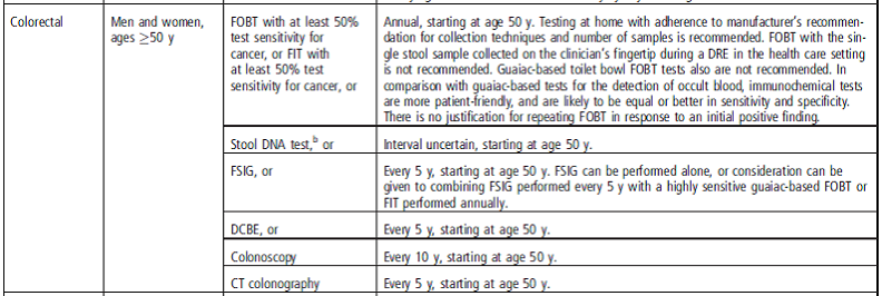 "Excerpt from ""Table 2.  ACS Recommendations for the Early Detection of Cancer in Average-Risk, Asymptomatic Individuals."""