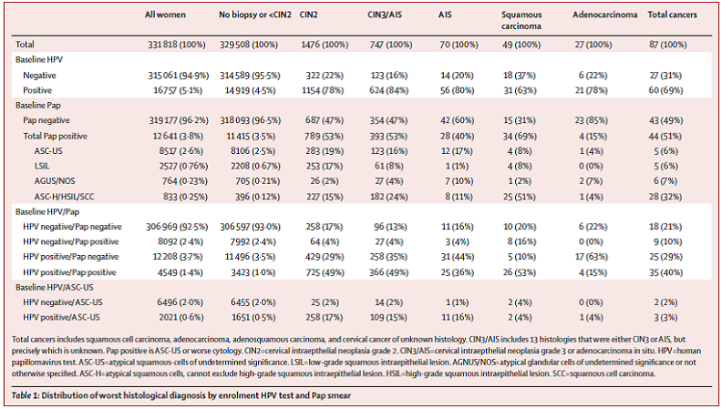 Table 1.  Page 665. Distribution of worst histological diagnosis by enrolment HPV test and Pap smear.