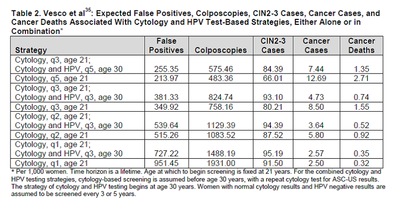 Table 2 Addendum.  Page 56. Kulasingam S, et al.  Screening for cervical cancer: a decision analysis for the U.S. Preventive Services Task Force.