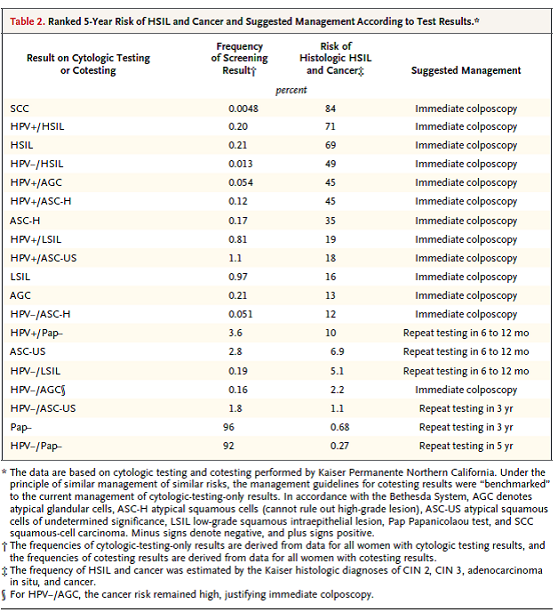 Table 2.  Page 2329. Schiffman M and Solomon D.  Cervical-cancer screening with human papillomavirus and cytologic cotesting.