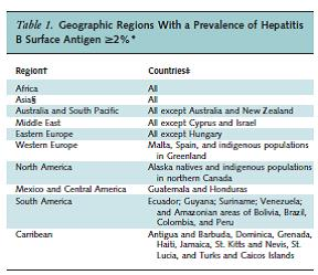 Leferve et al. Table 1. Annals of Internal Medicine 2014;161:58.