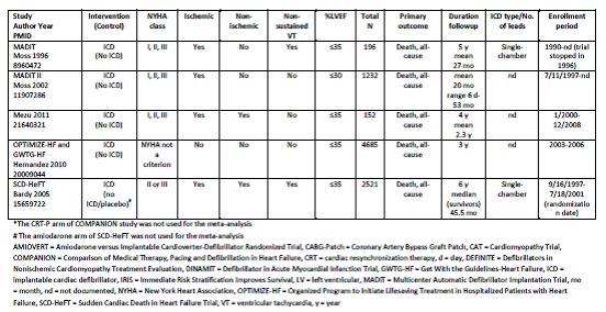 Uhlig et al. Assessment on Implantable Defibrillators and the Evidence for Primary Prevention of Sudden Cardiac Death. 2013. Table 4, Page 27.