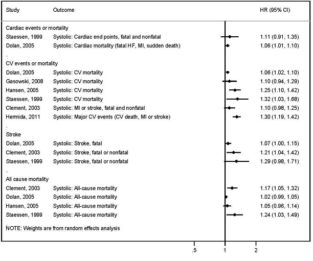 Figure 1 Risk for Cardiovascular and Mortality Outcomes: OBPM, Not Adjusted for 24-hr ABPM