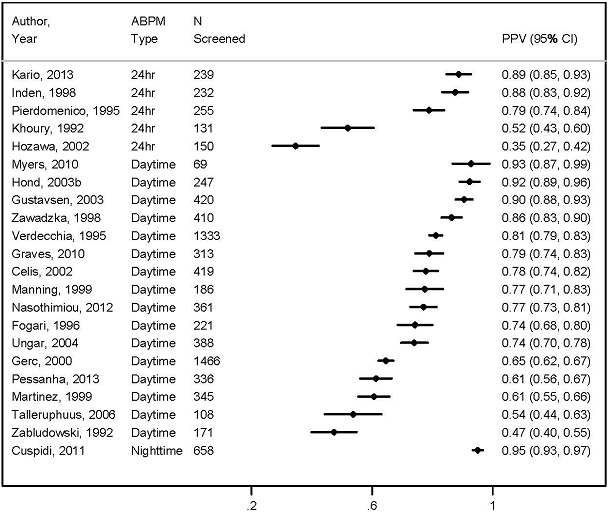Figure 3 Proportion of Elevated Office-Based Screening Results that are Confirmed Hypertension by ABPM