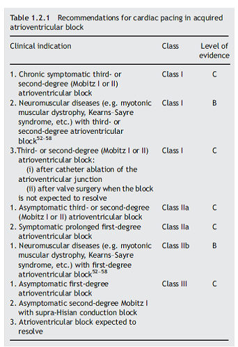 Table 1.2.1 Recommendations for cardiac pacing in acquired atrioventricular block