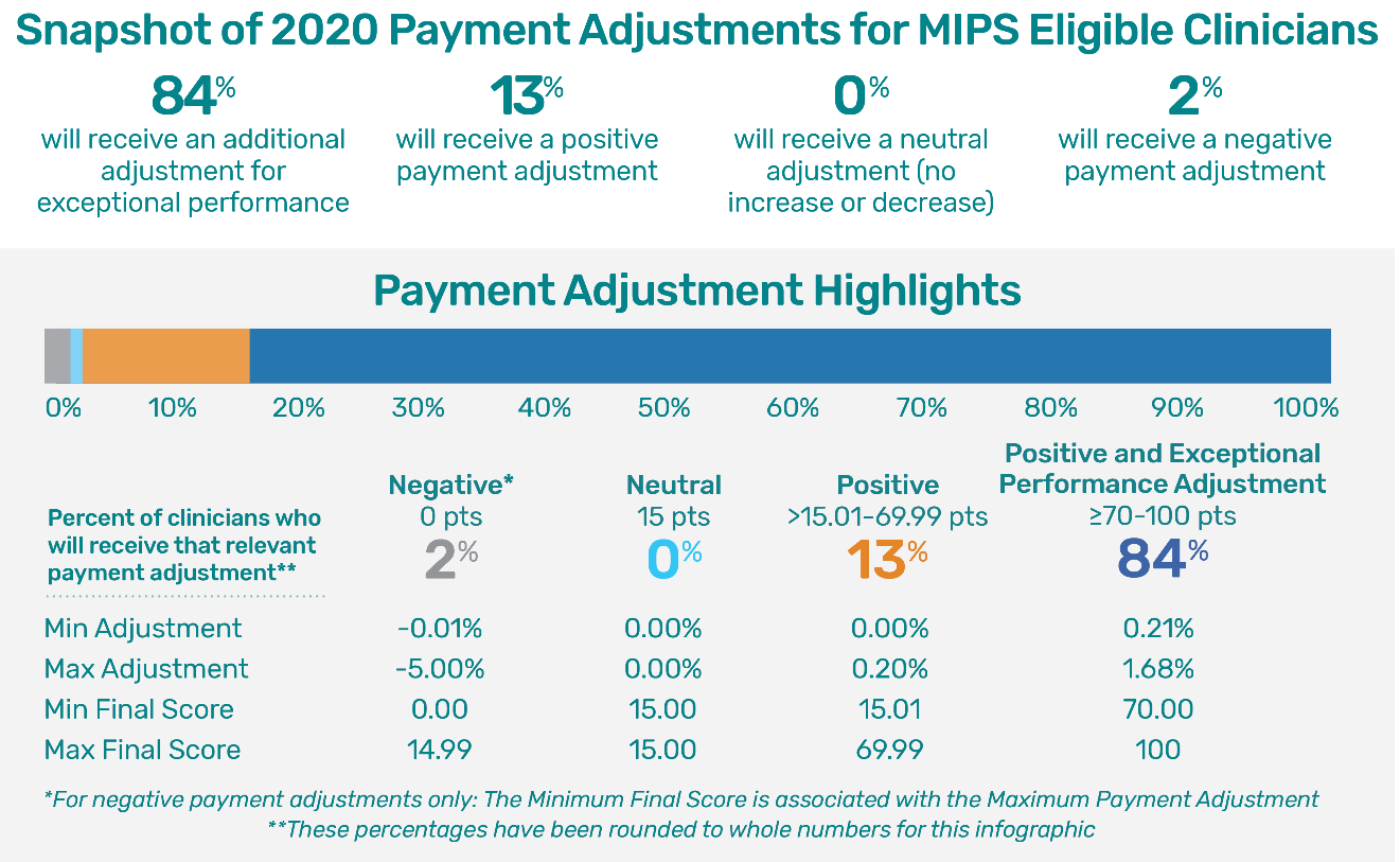 The chart below highlights some of the additional payment adjustment breakouts.