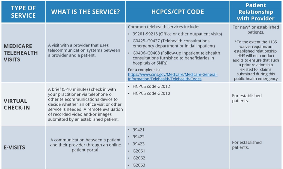 Summary of types of service, what the service is, HCPCS/CPT codes and Patient Relationship with Provider