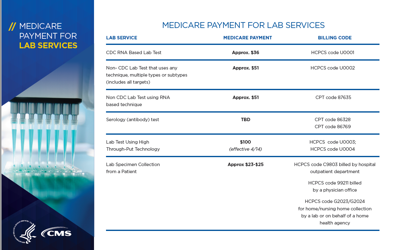 4.30.20 COVID Medicare Payment for Lab Services Graphic