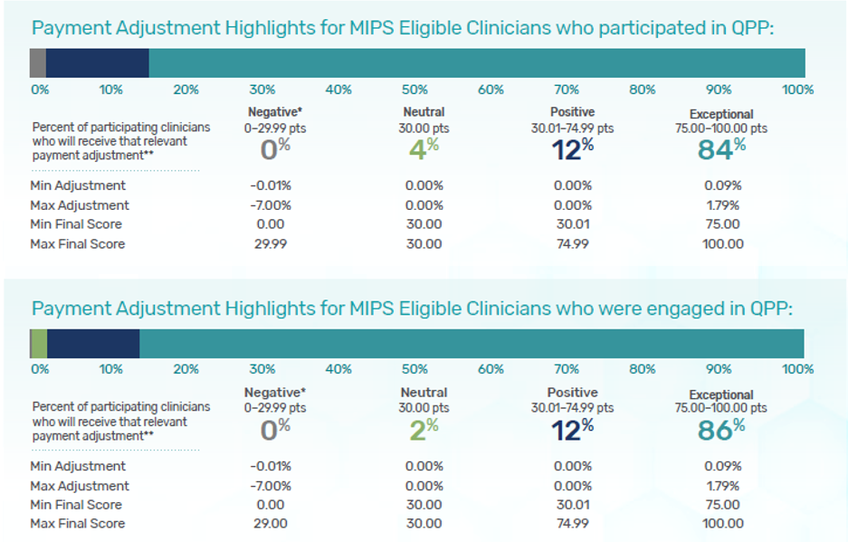 Shows percentages of participating clinicians