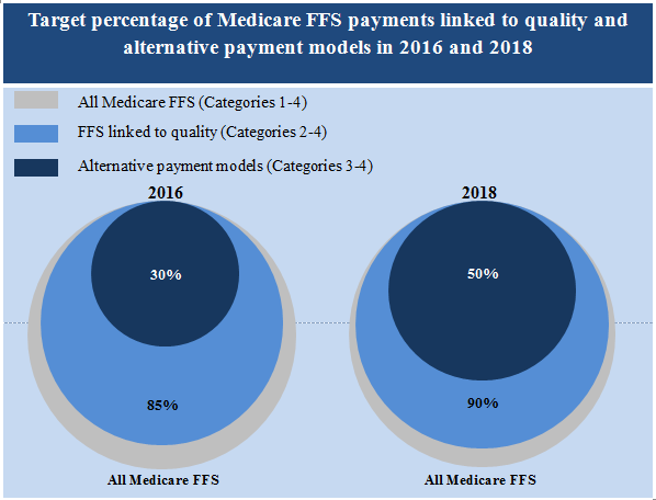 •	Target percentage of Medicare FFS payments linked to quality and alternative payment models in 2016 and 2018.  The concentric circles in this graph show that out of all Medicare FFS payments, HHS is setting a goal of 85 percent tied to quality by 2016 and within that, 30 percent should be in alternative payment models.  A second set of concentric circles show that out of all Medicare FFS payments, HHS is setting a goal of 90 percent tied to quality by 2018 and within that, 50 percent should be in alternative payment models.