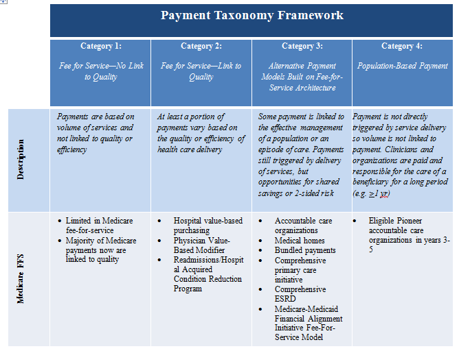 Payment Taxonomy Framework. Row one outlines the four categories which are: 1. Fee for service – no link to quality; 2. Fee for service linked to quality; 3. Alternative payment models; and 4. Population based payment models.  The remaining rows give examples of each. Category 1: Limited in Medicare fee-for-service; the majority of Medicare payments now are linked to quality. Category 2: Hospital value-based purchasing; Physician Value-Based Modifier; Readmissions/Hospital Acquired Condition Reduction Program. Category 3: Accountable care organizations; Medical homes; Bundled payments; Comprehensive primary care initiative; Comprehensive ESRD; Medicare-Medicaid Financial Alignment Initiative Fee-For-Service Model