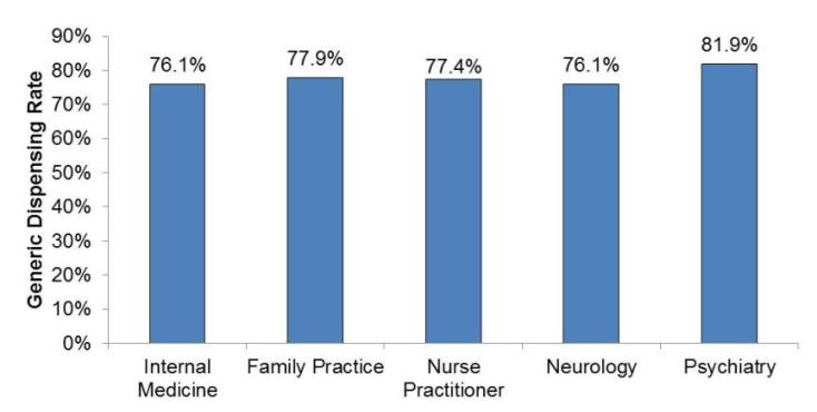 Chart 3 displays a bar chart showing the generic dispensing rate of five specialties.  The Internal Medicine specialty had a generic dispensing rate of 76.1%.  The specialty of Family Practice had a generic dispensing rate of 77.9%. Nurse Practitioners had a generic dispensing rate of 77.4%. The Neurology specialty had a generic dispensing rate of 76.1%. Lastly, the Psychiatry specialty had the highest generic dispensing rate of the group with a rate of 81.9%.