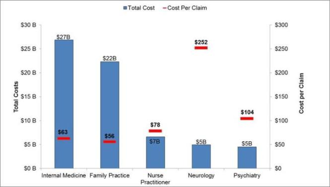 Chart 1 displays a bar chart of the five prescriber specialties with the highest total costs and their associated mean cost per claim.  In order of highest total cost, total cost for Internal Medicine was 27 billion dollars and average cost per claim was 63 dollars, total cost for Family Practice was 22 billion dollars and average cost per claim was 56 dollars, total cost for Nurse Practitioner was 7 billion dollars and average cost per claim  was 78 dollars, total cost for Neurology was  5 billion dollars and average cost per claim was 252 dollars, total cost for Psychiatry was 5 billion dollars and average cost per claim was 104 dollars.