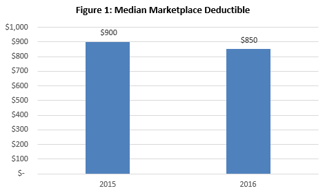 Data Brief: 2016 Median Marketplace Deductible $850, with ...