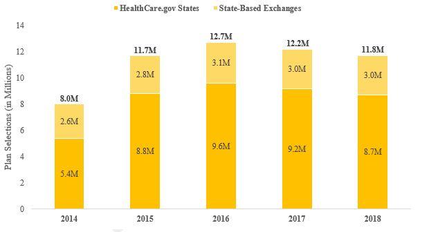 HEALTH INSURANCE EXCHANGES 2018 OPEN ENROLLMENT PERIOD FINAL